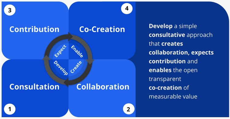 How To Start A Business 4c's Framework